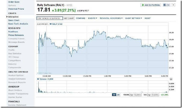 Rally Software Stock Chart FROM Yahoo.com